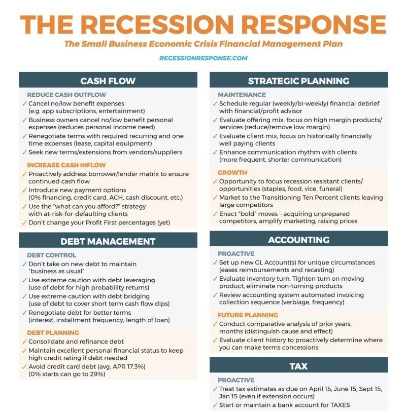 The Recession Response