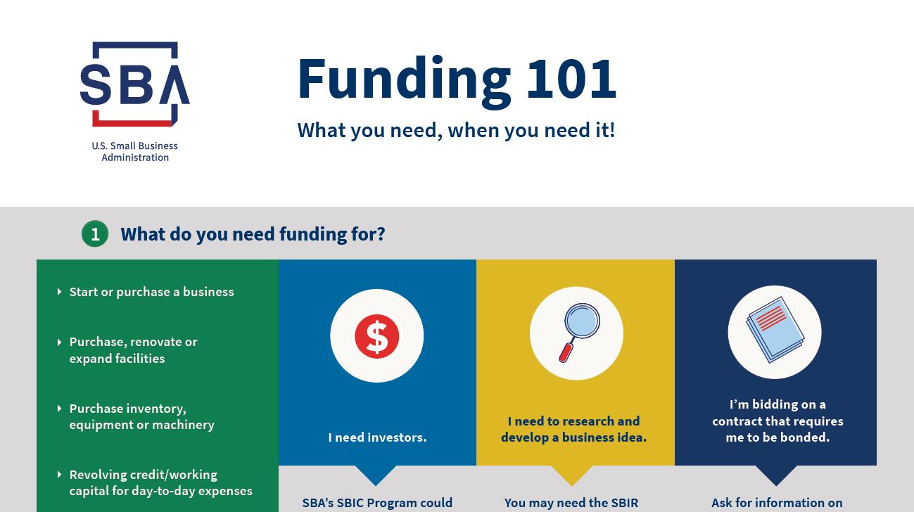 SBA Funding 101