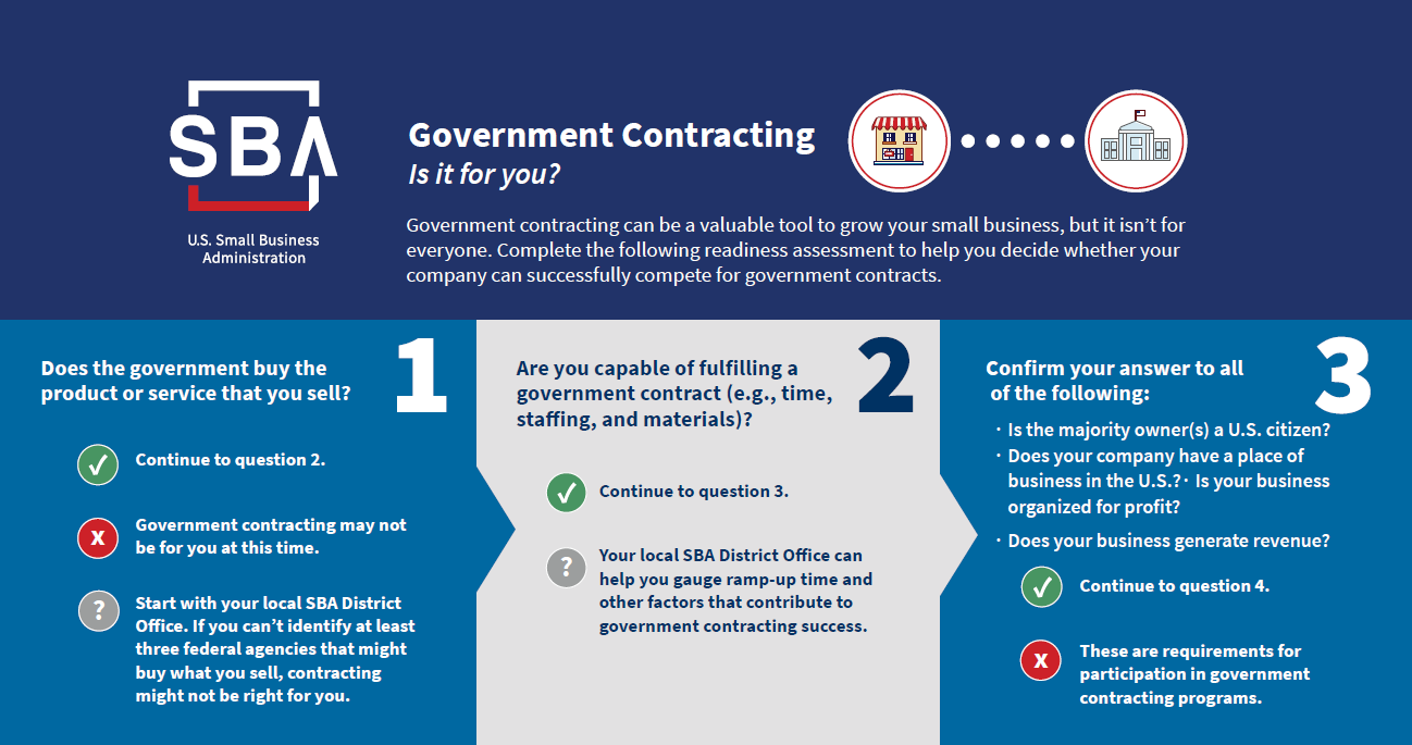 SBA Government Contracting